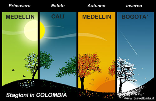 Stagioni in Colombia - Clima Colombia